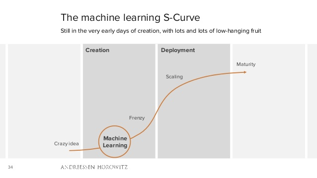 machine learning s curve