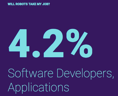 will AI take my jobs software developer