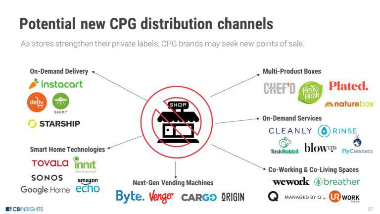 CPG brand alt distribution channels