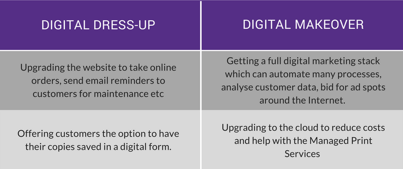Xerox digital transformation
