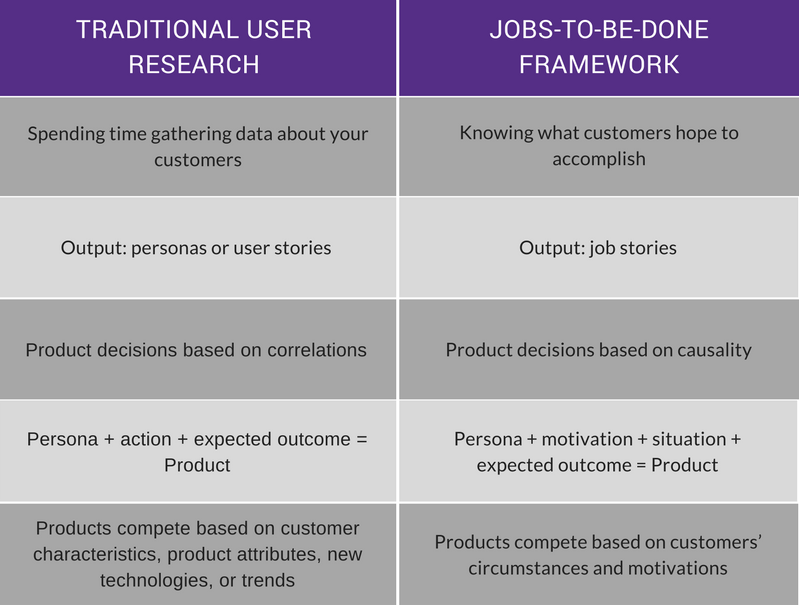 Jobs to be done vs. User research
