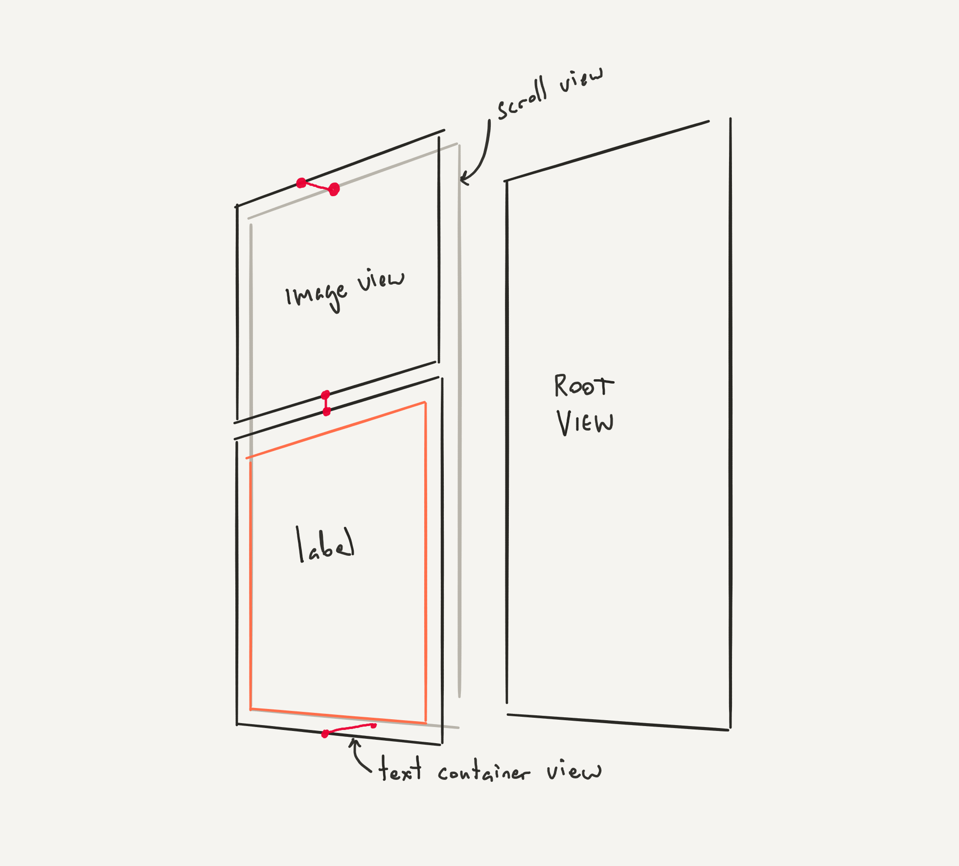 Tutorial: Creating Stretchy Layouts on iOS Using Auto Layout