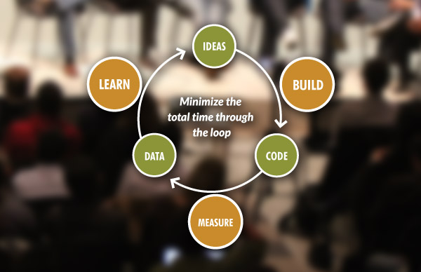 lean startup process