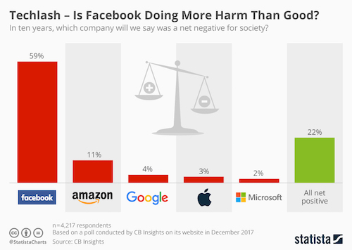 net effect of tech companies on society