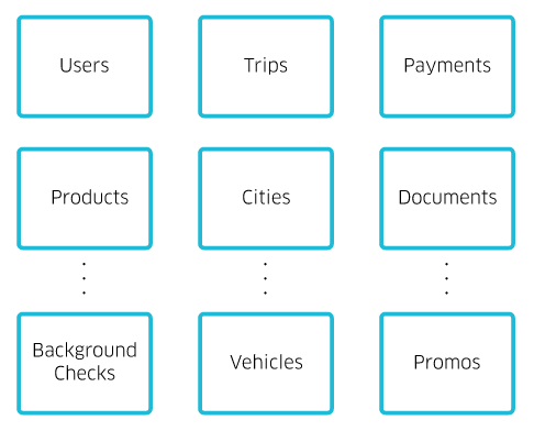 uber microservices