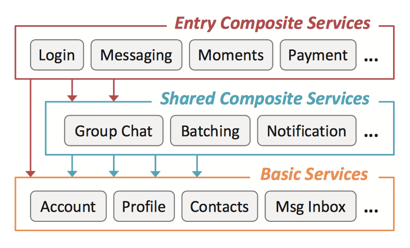 microservices WeChat