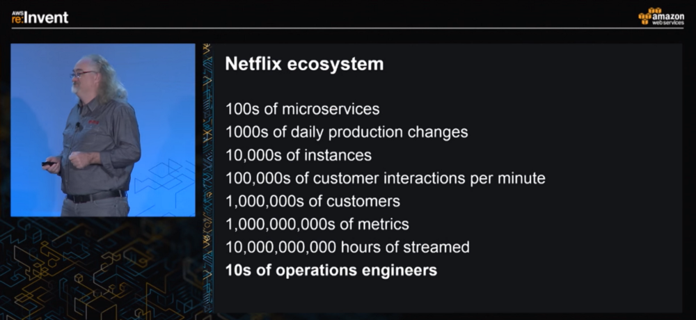netflix cloud microservies
