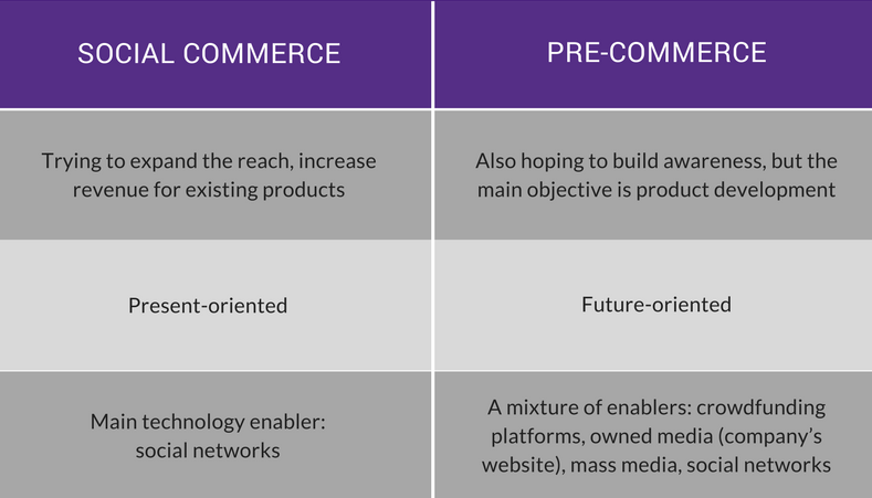 social commerce precommerce