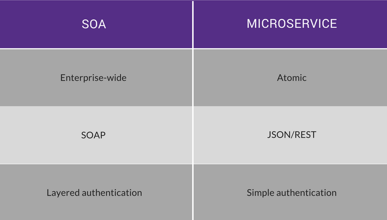 microservices SOA comparison