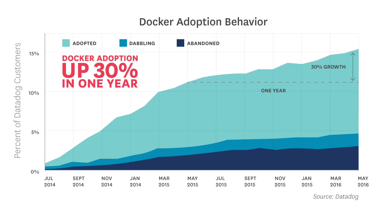software development docker adoption