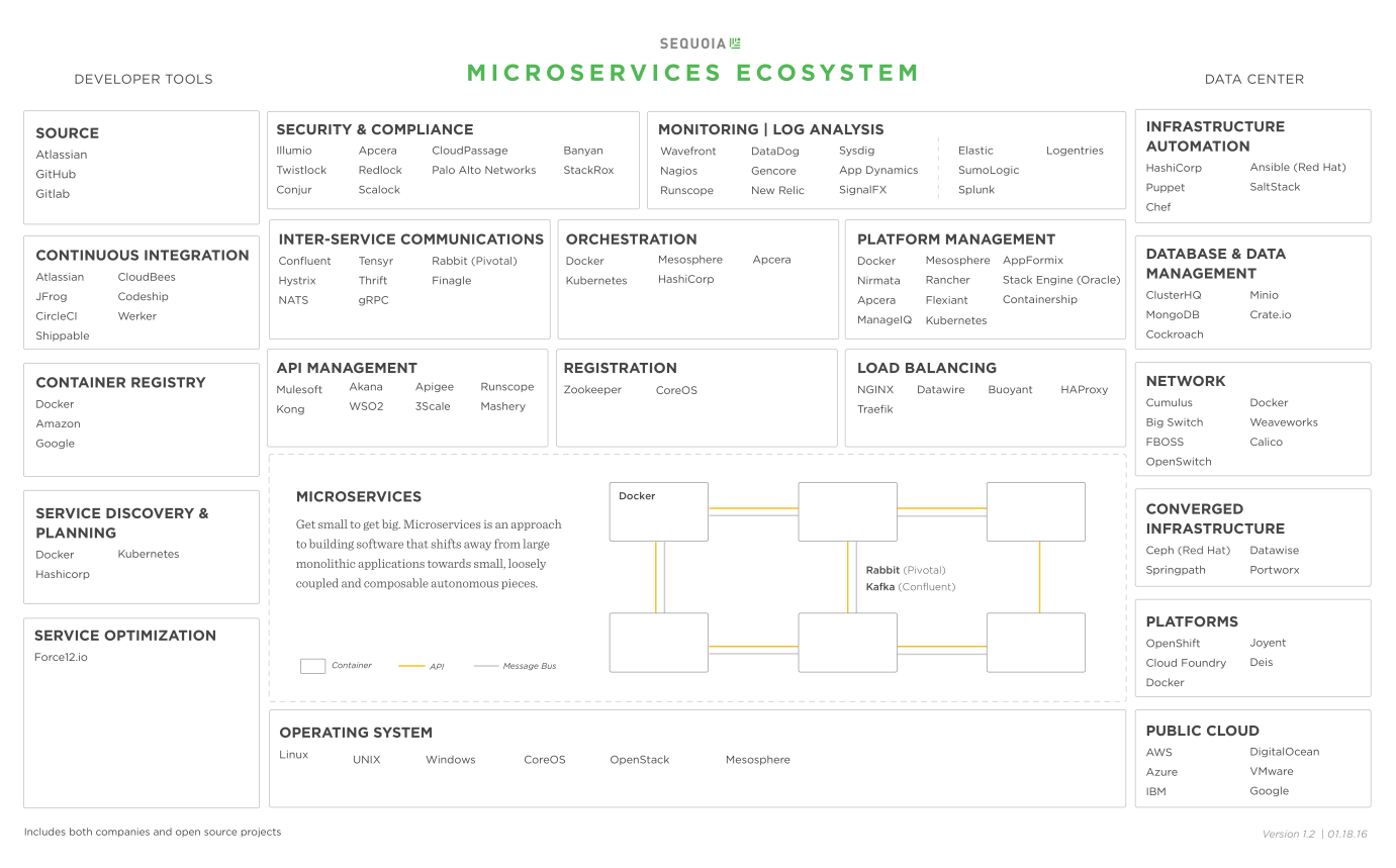 microservices tools docker