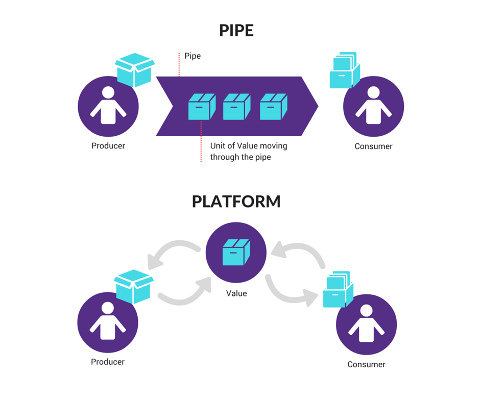 Platforms vs. pipes business models