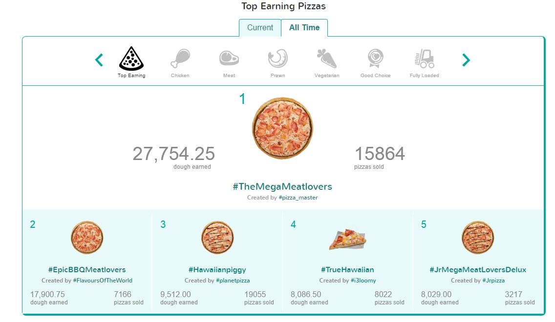 Pizza Mogul leaderboard